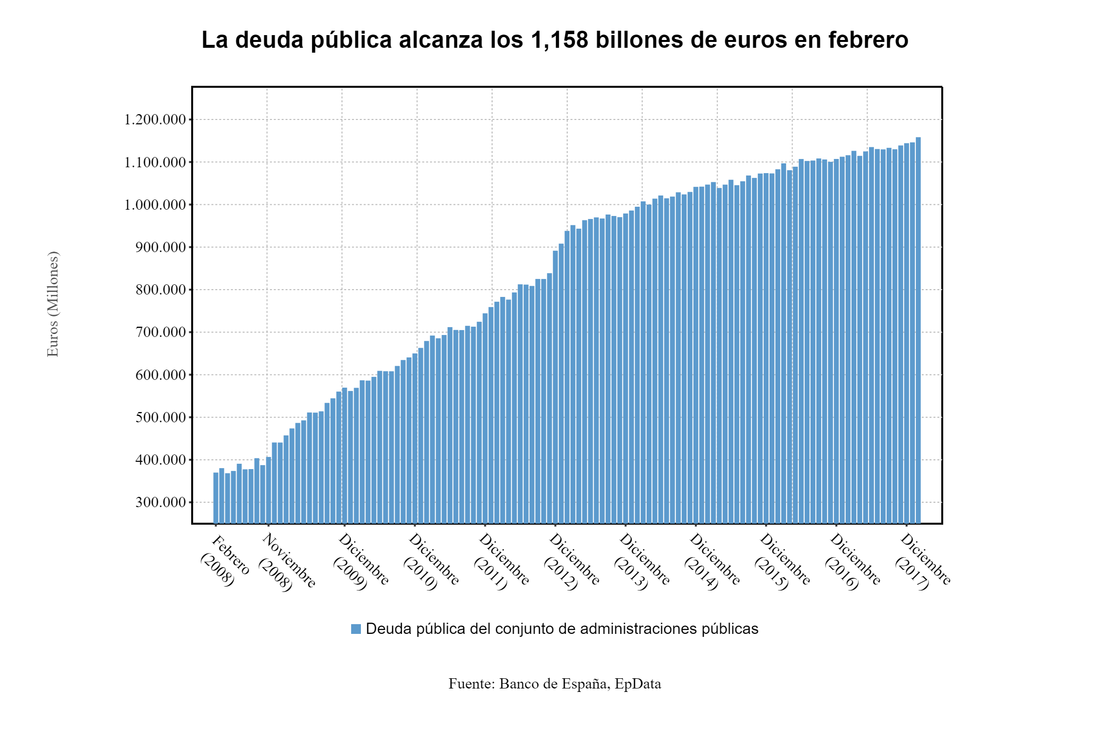 Europa Press Data