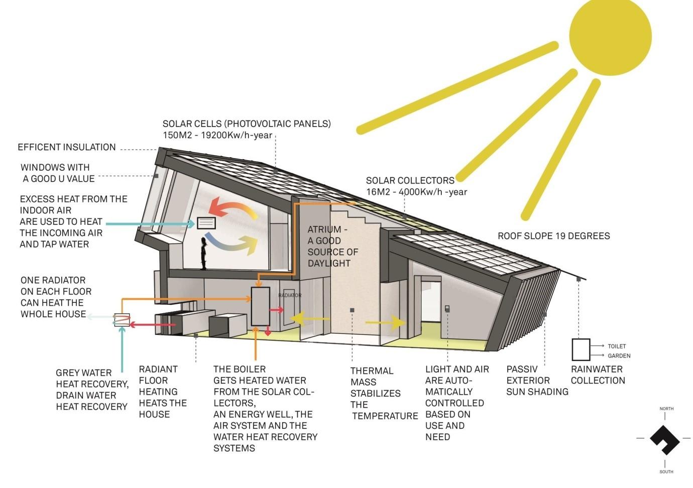 Así funciona una casa eficiente