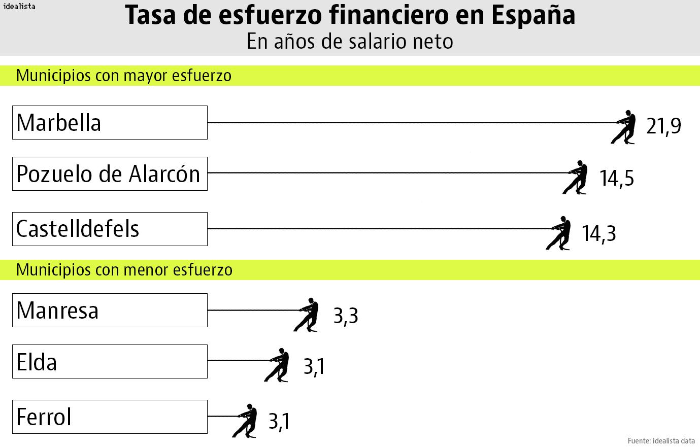 Cuántos salarios necesitas para comprar casa en las principales ciudades de España