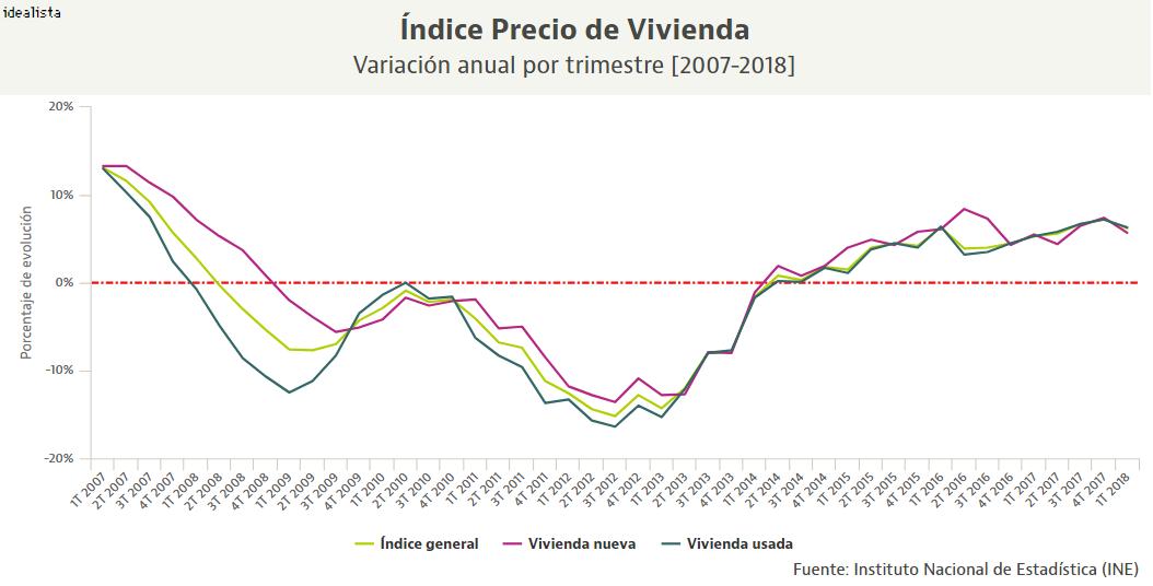 223145868 El precio de la vivienda ralentiza su escalada: crece un 6,2% en el primer  trimestre — idealista/news