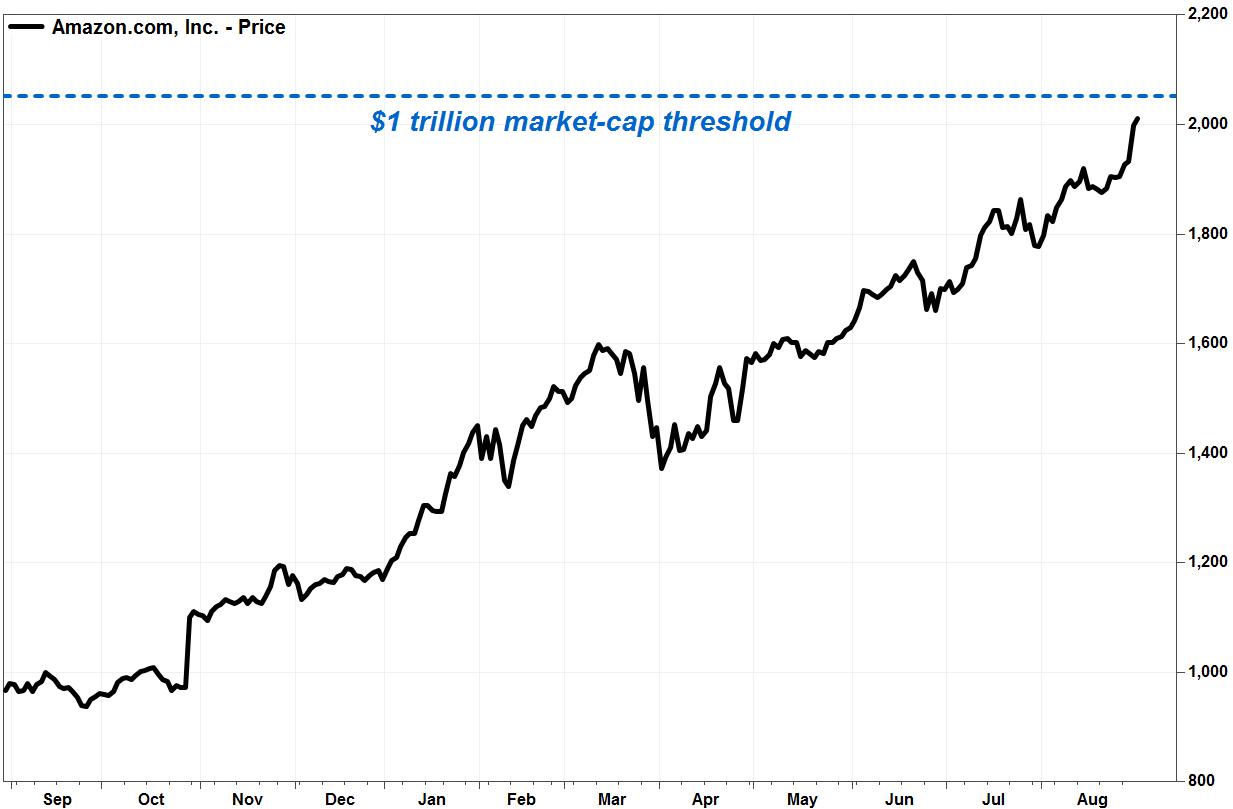 Fuente: Market Watch