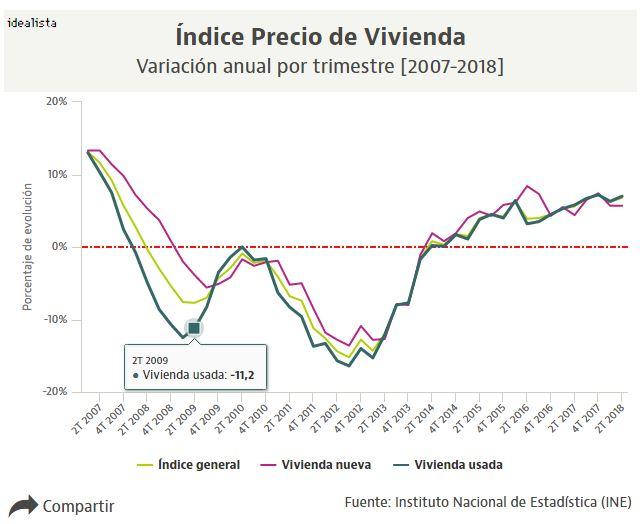 9eff124f6 El precio de la vivienda sube seis décimas hasta el 6,8% en el segundo  trimestre, según el INE