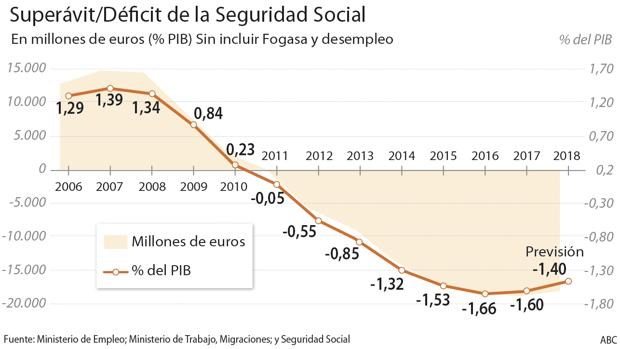 Ministerio de Trabajo, Migraciones y Seguridad Social