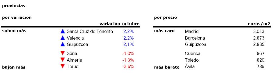 42f039ae6 30 provincias registran precios más altos que hace un mes. El mayor  incremento se ha vivido en Santa Cruz de Tenerife (2,2%), seguido por  Valencia (2,2%), ...