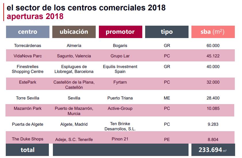 Asociación Española de Centros y Parques Comerciales (AECC)