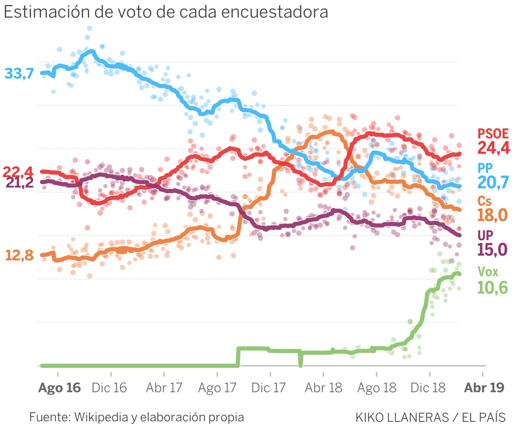 El País/Wikipedia