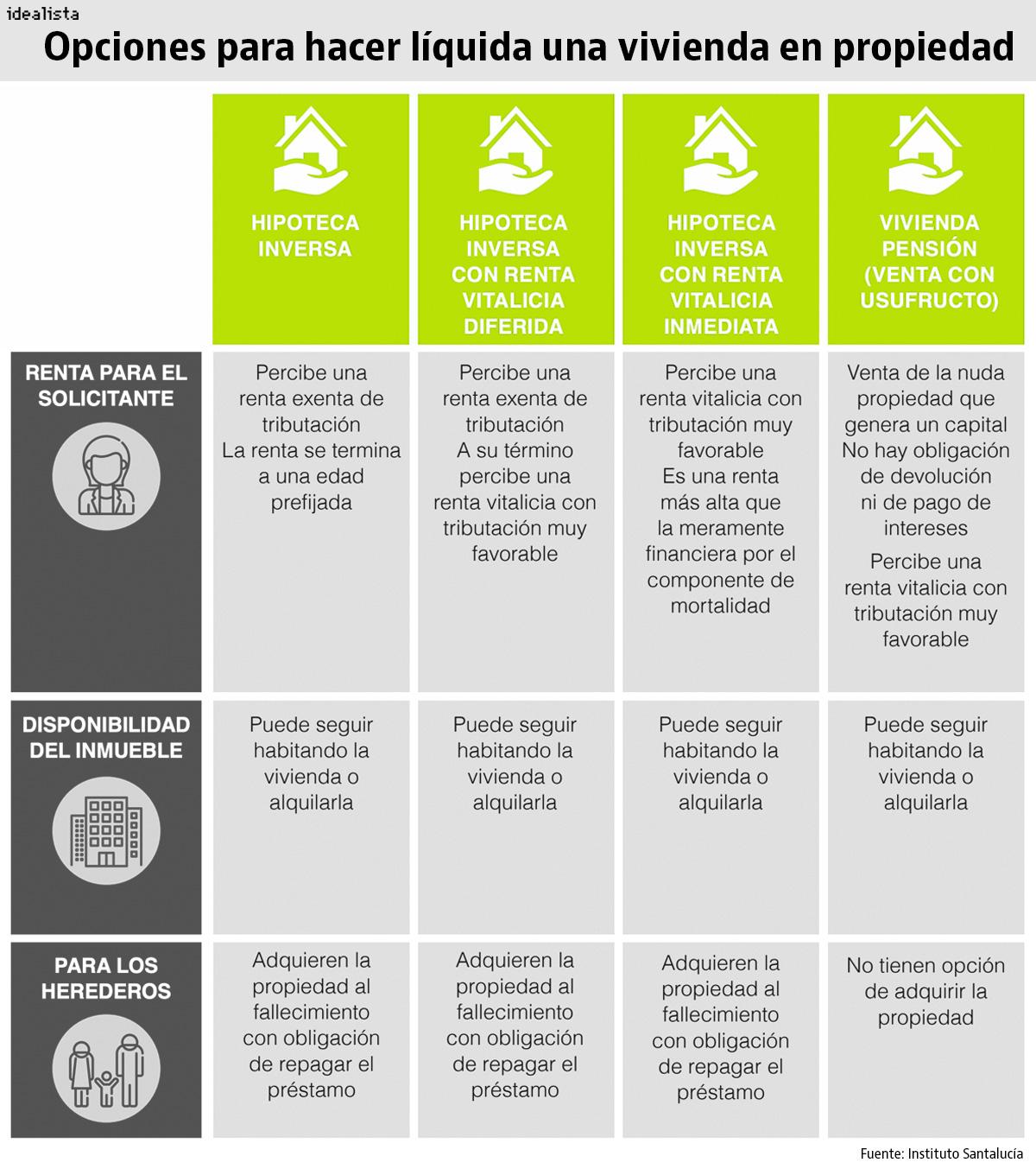 Fuente: Instituto Santalucía
