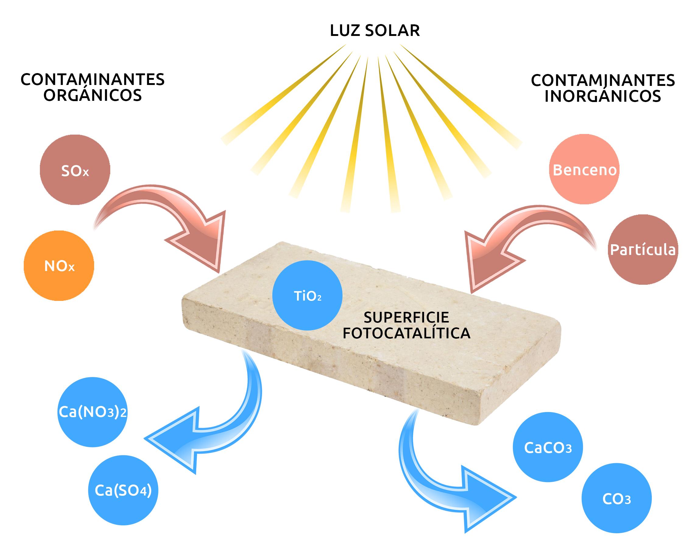 Proceso de fotocatálisis   / Econano
