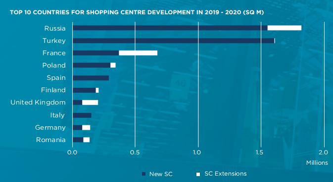 Los países que más centros comerciales abrirán de Europa / Cushman & Wakefield