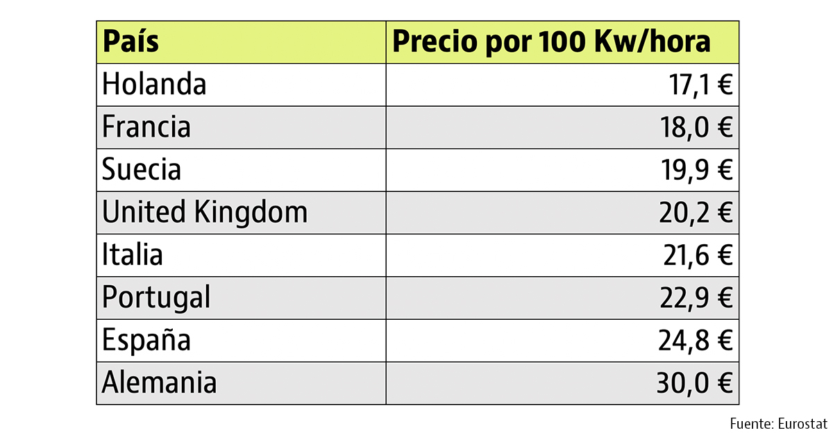 Ranking de países europeos con la luz más cara