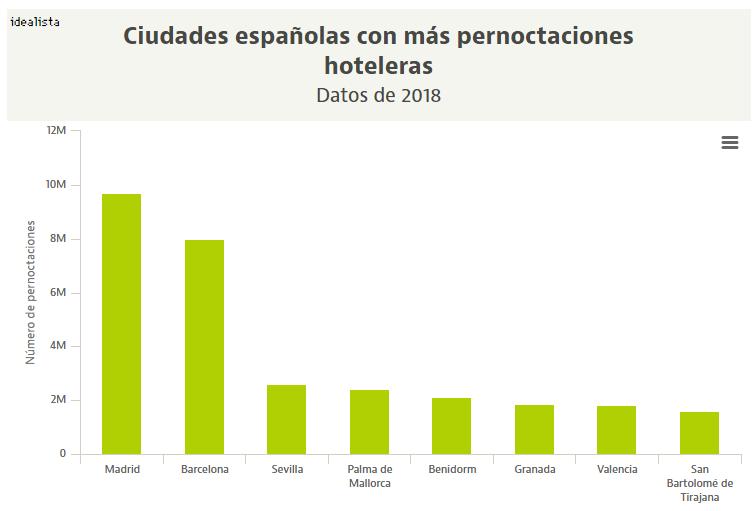 Las ciudades con más pernoctaciones