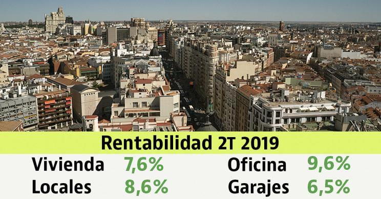 La rentabilidad de la inversión en vivienda sube levemente y se sitúa en 7,6% en el segundo trimestre