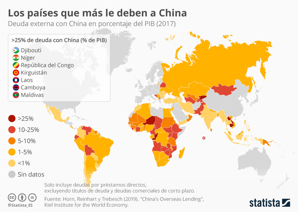 Imagen del día: China, el principal acreedor de los países en desarrollo
