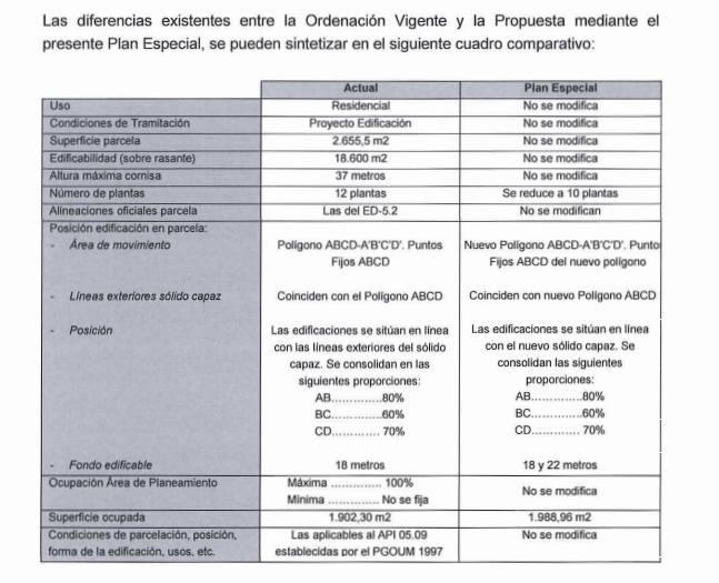 Documento del Ayuntamiento de Madrid.