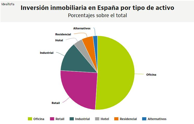 Inversión Inmobiliaria en España por tipo de activo