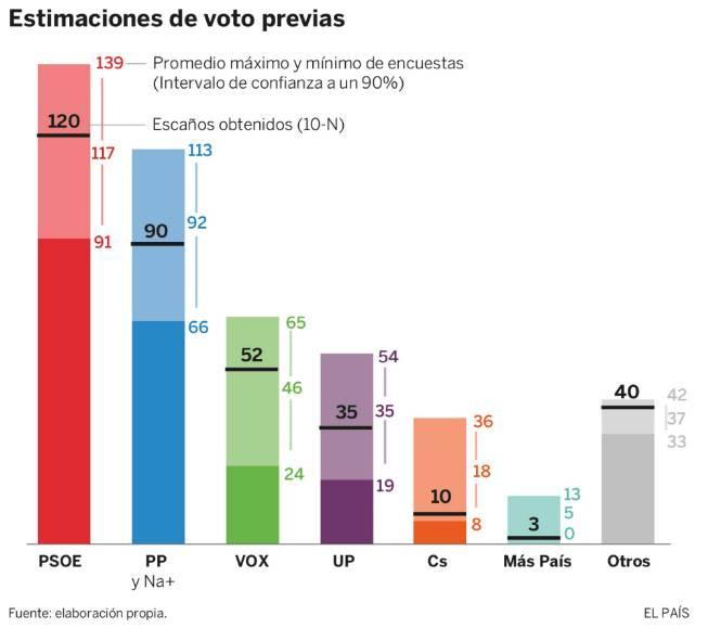 Resultados de las elecciones generales. / El País