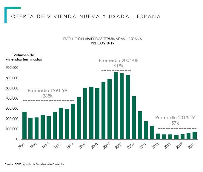 Volumen de viviendas terminadas / CBRE