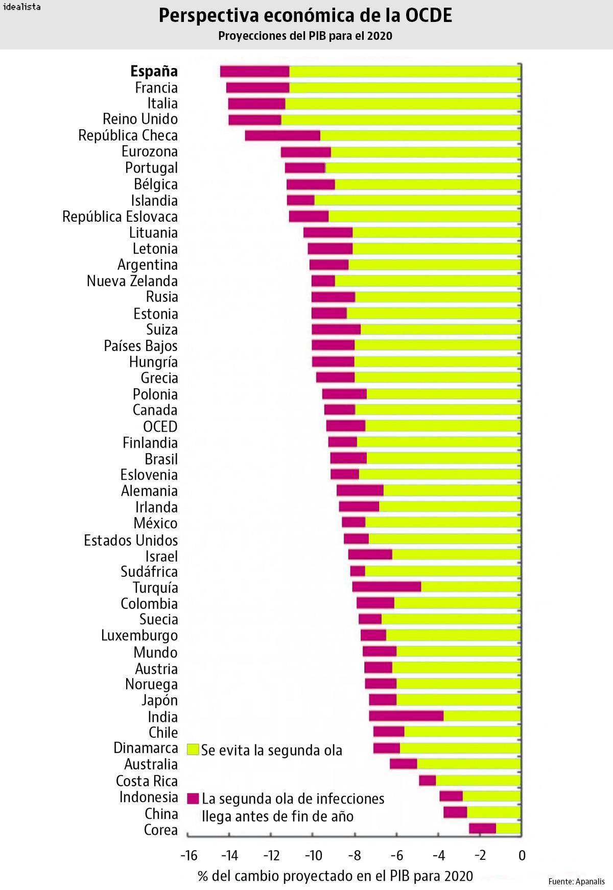 Datos de la OCDE