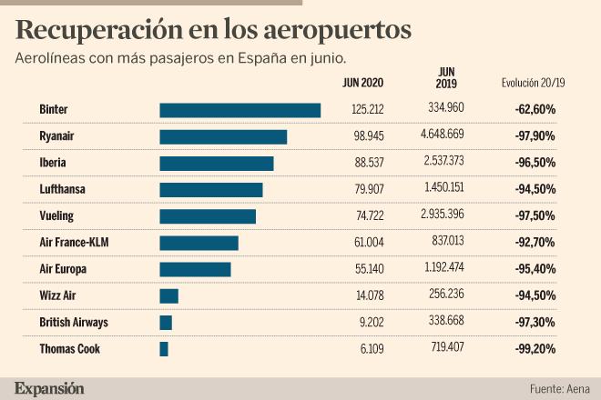 Compañías con más vuelos en Junio en España / Expansión