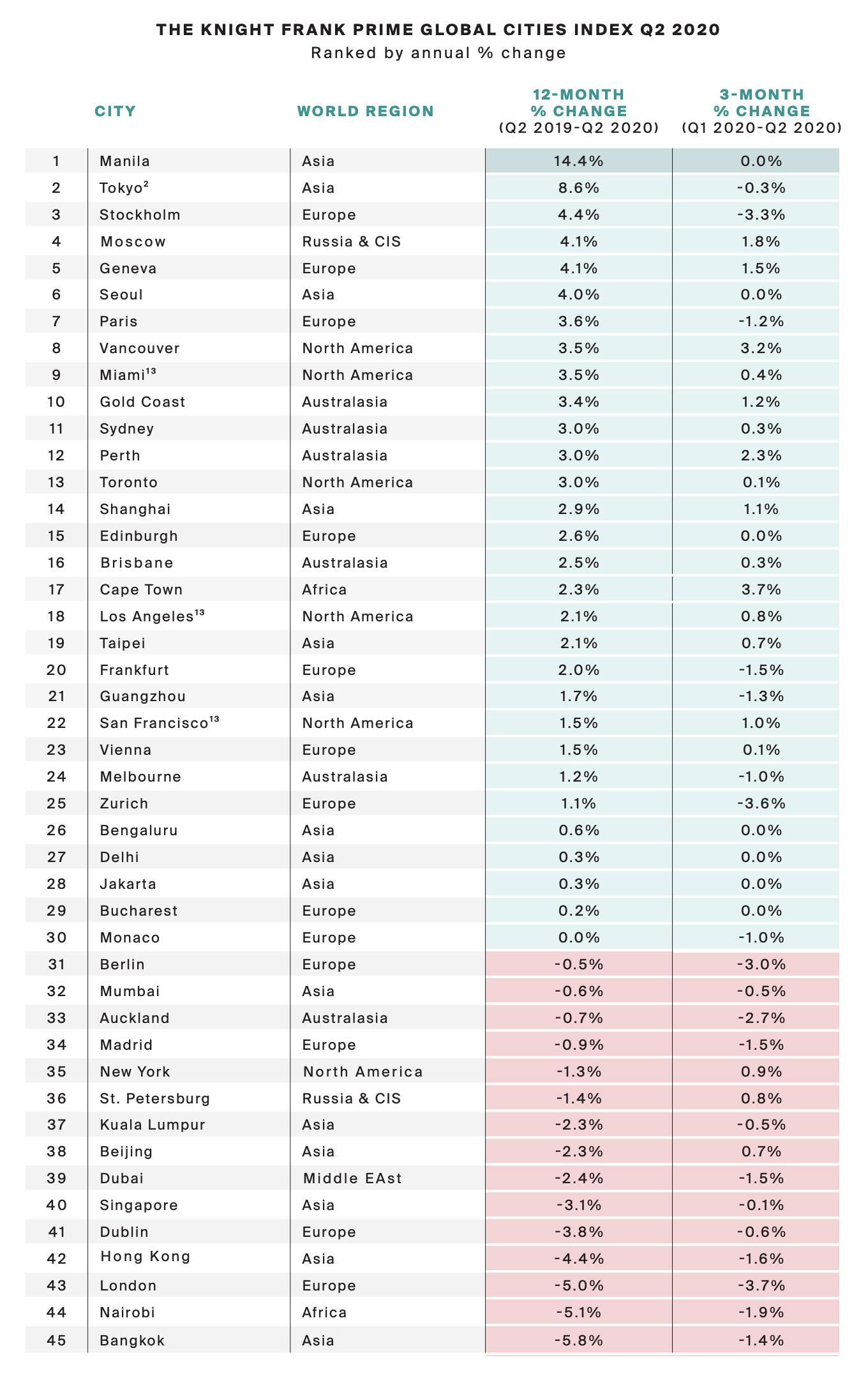 Ranking de las 45 ciudades / Knight Frank