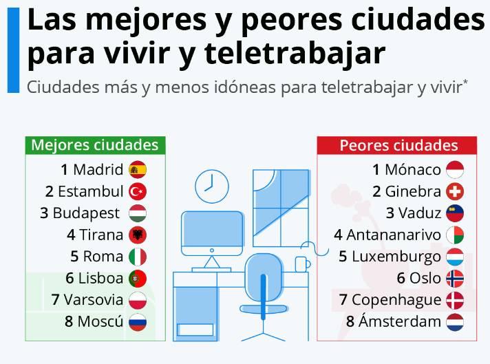 Ranking de las mejores y las peores ciudades para teletrabajar.  / Cia Landlord