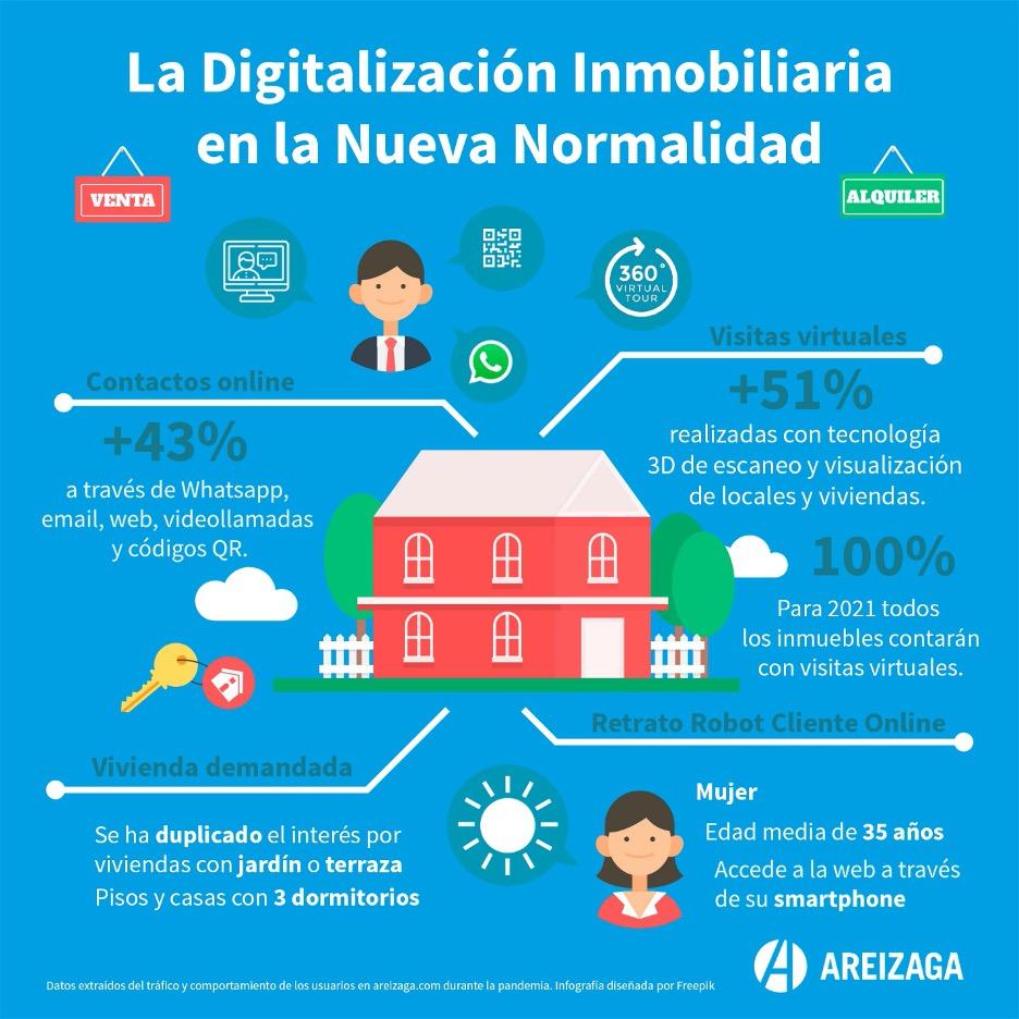 La digitalización inmobiliaria de la nueva normalidad