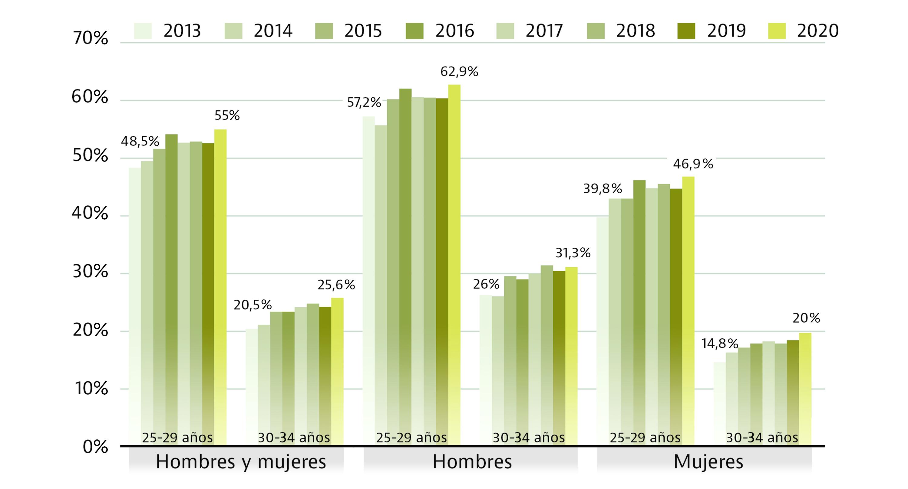 Fuente: Encuesta de hogares 2020. INE