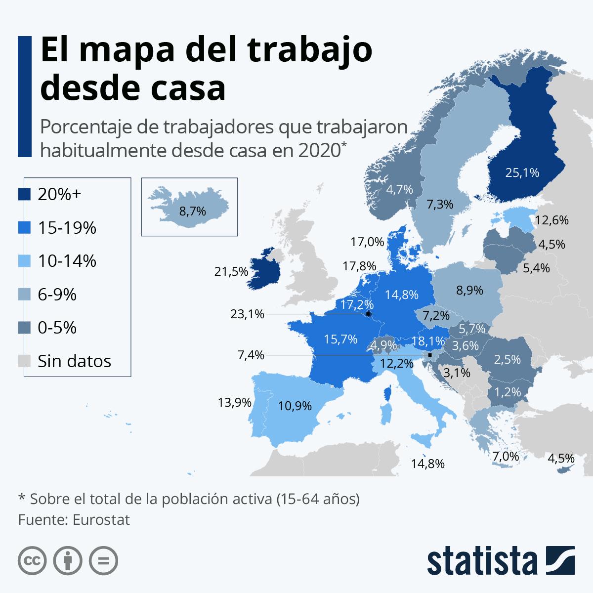 Statista con datos de Eurostat