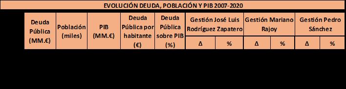 Elaboración propia a partir de las estadísticas de Banco de España y el INE