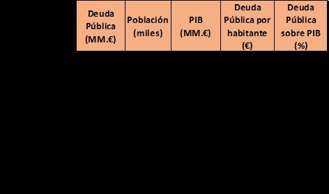 Elaboración propia a partir de las estadísticas de la OCDE y Eurostat