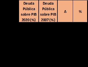 Elaboración propia a partir de las estadísticas de Eurostat