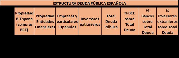 Elaboración propia a partir de las estadísticas de Banco de España