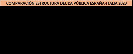 Elaboración propia a partir de las estadísticas de Banco de España y Banco de Italia