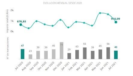 Evaluación mensual del mercado transaccional del sector inmobiliario, según datos de TTR