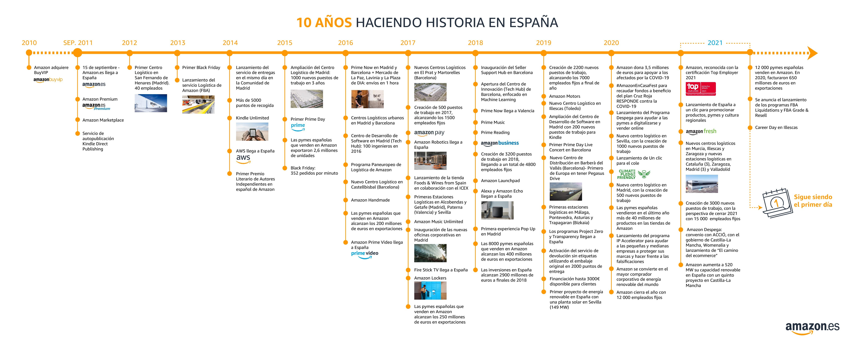 Infografía de Amazon en su décimo aniversario
