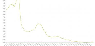 El euríbor frena su escalada en marzo... pero sigue encareciendo las hipotecas