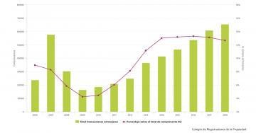 Los extranjeros siguen comprando casas en España: en 2018 superaron las 65.500 viviendas