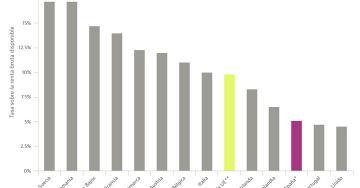 El ahorro de las familias cae a la mitad en cinco años: qué sucede en el resto de Europa