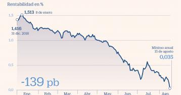 El interés del bono español a 10 años marca mínimos y se acerca a terreno negativo