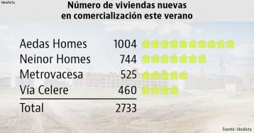 Aedas, Neinor, Metrovacesa y Vía Célere sacan más de 2.700 viviendas nuevas al mercado