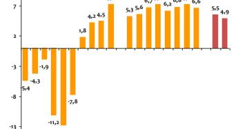 La vivienda pisa el freno: subirá un 5,5% este año y un 4,9% en 2020, según Anticipa