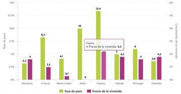 España será la potencia europea con más parados, pero donde más subirá la vivienda