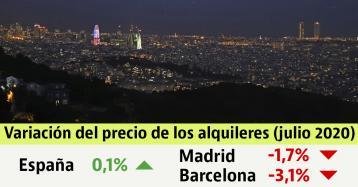 El precio del alquiler cae en las principales ciudades durante el mes de julio