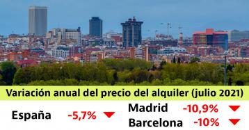 Madrid y Barcelona encabezan la caída del alquiler en julio, pero aún son las más caras