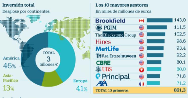 Fondos de inversion sector inmobiliario
