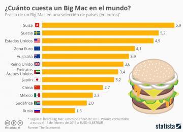 Lo que cuesta un Big Mac en otros países del mundo