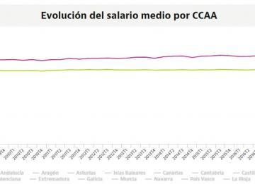 Descubre cómo ha evolucionado el salario medio en tu CCAA desde la crisis