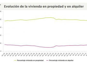 Así ha evolucionado el peso del alquiler y la propiedad en España desde 1985