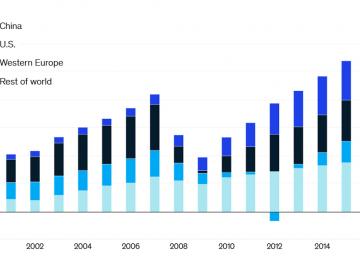 Imagen del día: en qué partes del mundo gana más dinero la banca