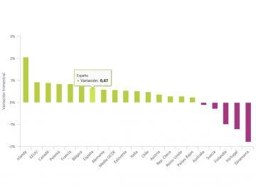 La renta disponible de los hogares crece más en España que en la media de los países ricos